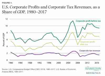 Figure 1: US Corporate profits and corporate tax revenues, as a share of GDP, 1980-2017