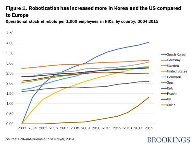 Figura 1. La robotización ha aumentado más en Corea y EE. UU. En comparación con Europa.