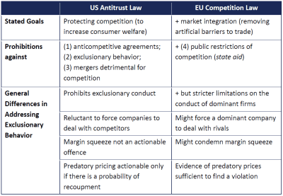 US antitrust law vs. EU competition law