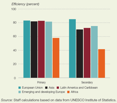 Figure 2. The efficiency of government education spending on primary and secondary education is lowest in Africa, 2010–2018