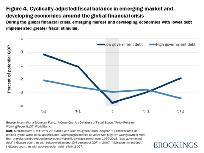 Figure 4. Cyclically-adjusted fiscal balance in EMDEs around the global financial crisis