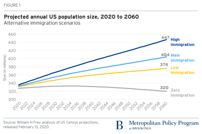 us population over 65 projection