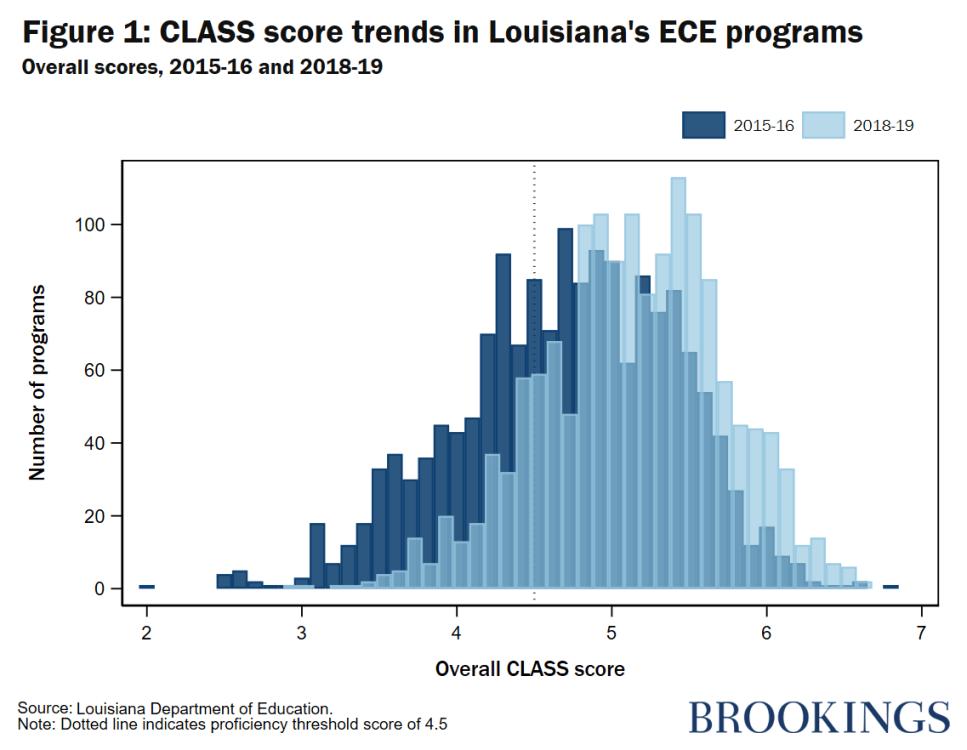 Figure 1 CLASS score trends in Louisiana's ECE programs