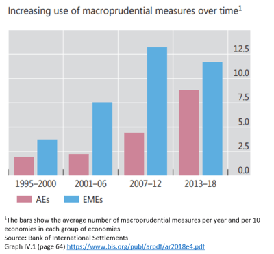 Increasing use of macroprudential measures over time - 2
