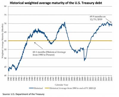 treasury-debt