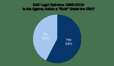 GAO legal options 1996-2019