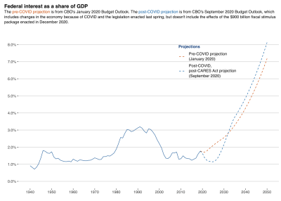 Federal interest as a share of GDP