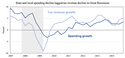 State and local spending decline