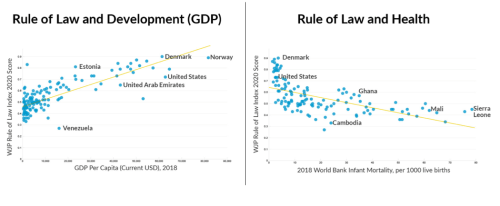 Charts showing the state of rule of law around the world.