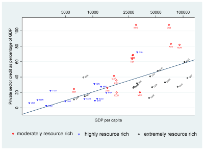 Figure 1. A scatter plot and linear regression fit of private sector credit against GDP per capita