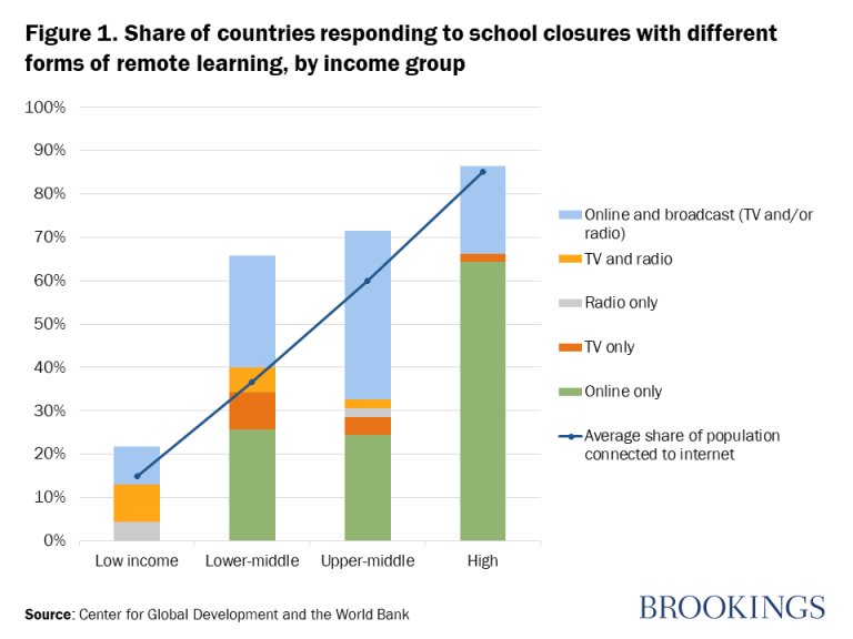 Figure 1. Share of countries responding to school closures with different forms of remote learning, by income group