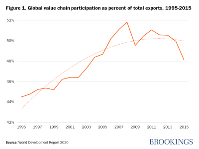 Figure 1. Global value chain participation as percent of total exports, 1995-2015
