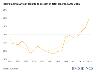 Figure 2. Intra-African exports as percent of total exports, 1995-2015