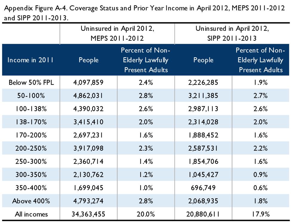 Appendix Figure A-4. Coverage status and prior year income in April 2012