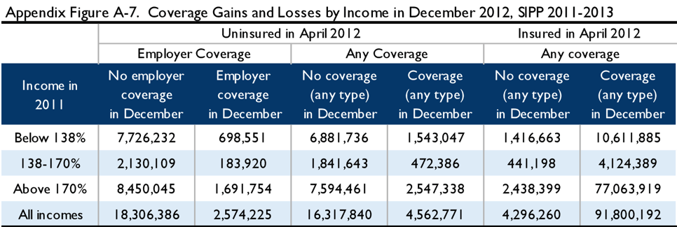 Appendix Figure A-7. Coverage gains and losses by income in December 2012