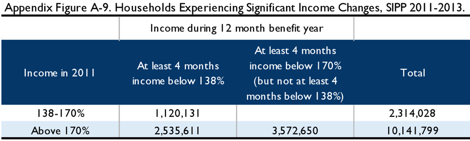 Appendix Figure A-9. Households experiencing significant income change