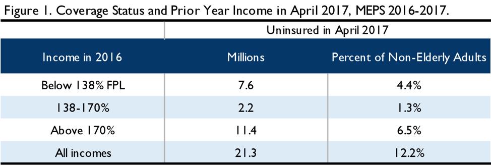 Figure 1. Coverage Status and Prior Year Income in April 2017