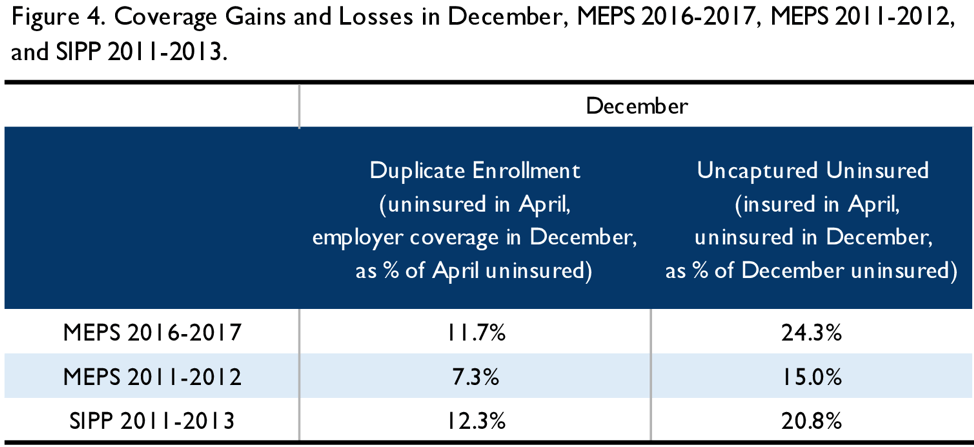 Figure 4. Coverage gains and losses in December, MEPS 2016-2017, MEPS 2011-2012, and SIPP 2011-2013