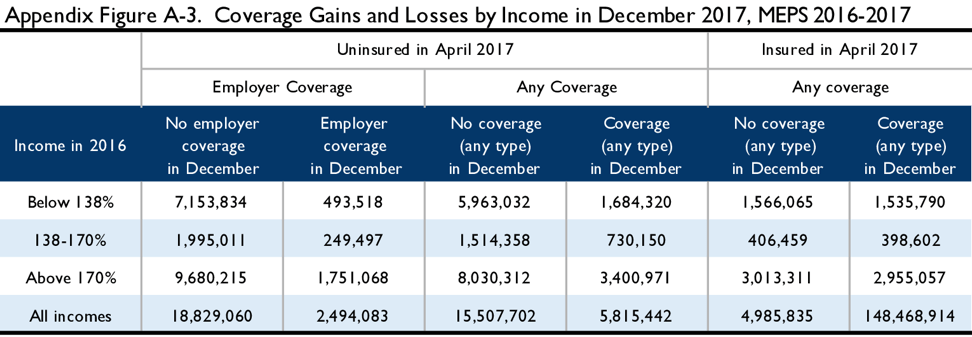 Appendix Figure A-3. Coverage gains and losses by income in December 2017