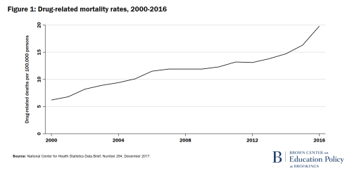 Figure 1 Drug-related mortality rates 2000-2016