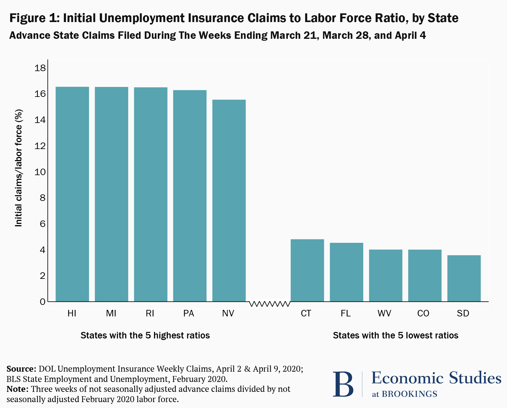 The Unemployment Impacts Of Covid 19 Lessons From The Great Recession