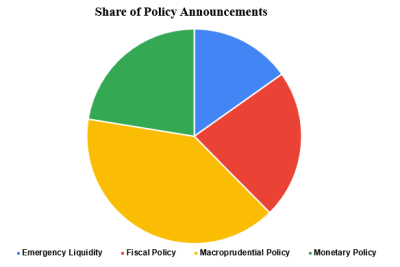Share of Policy Announcements