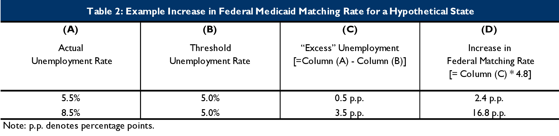 Example increase in federal Medicaid matching rate for a hypothetical state