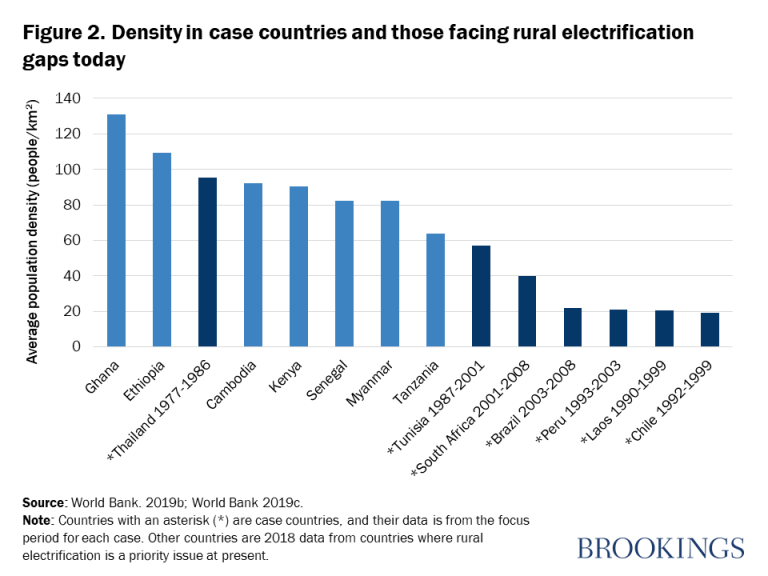 Figure 2. Density in case countries and those facing rural electrification gaps today