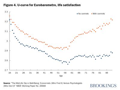 Figure 4. U-curve for Eurobarometro, life satisfaction
