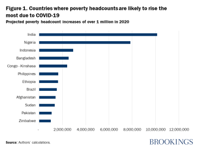 Figure 1. Countries where poverty headcounts are likely to rise the most due to COVID-19