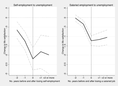 Figure 2.: Life satisfaction patterns before and after losing self-employment and salaried employment