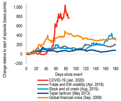 Figure 1. COVID-19 has seen a sharper increase in the cost of borrowing (Emerging Market Bond Index) than any event in the last decade (Source: IMF)