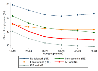 Figure 5. Vulnerability of jobs by age groups