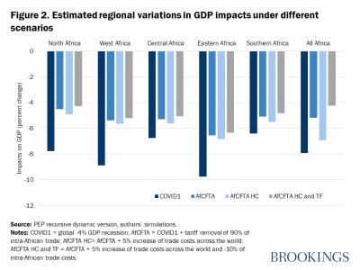 Figure 2. Estimated regional variations in GDP impacts under different scenarios