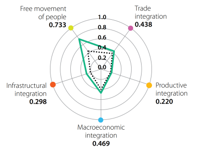 Figure 2. ECOWAS's scores on the 5 dimensions of regional integration