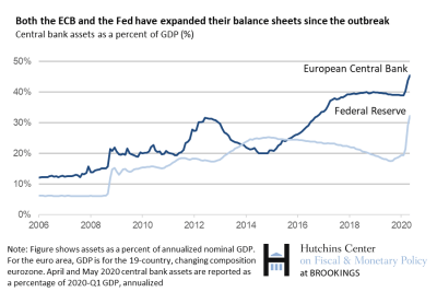 Both the ECB and the Fed have expanded their balance sheets since the outbreak