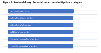 Figure 2 Service delivery