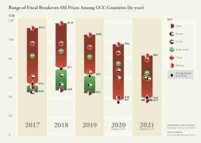 Graph_GCC Range of Fiscal Breakeven Oil Prices_English