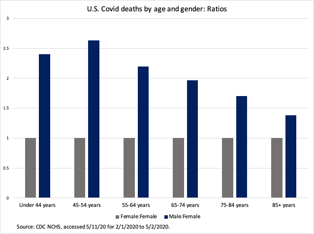 Covid 19 Much More Fatal For Men Especially Taking Age Into Account