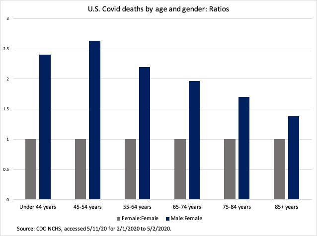 covid sex ratio