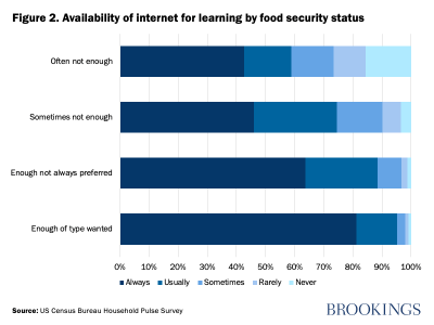 Figure 2. Availability of internet for learning by food security status