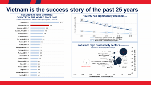 Charts showing Vietnam as the success story of the past 25 years (World Bank)