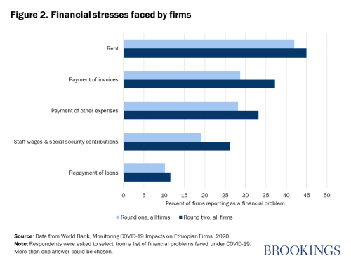 Figure 2. Financial stresses faced by firms