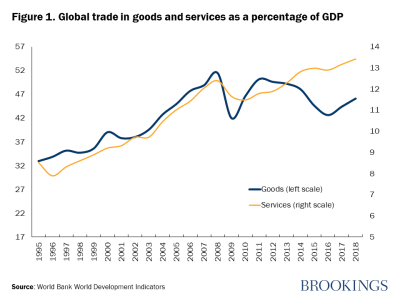 Figure 1. Global trade in goods and services as a percentage of GDP