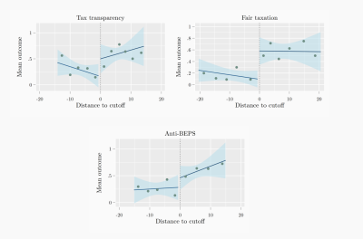 Figure 3. The EU review and listing process had a significant impact on outcomes related to fair taxation, but selected jurisdictions did not see significant increases in the average number of reforms related to tax transparency or anti-BEPs