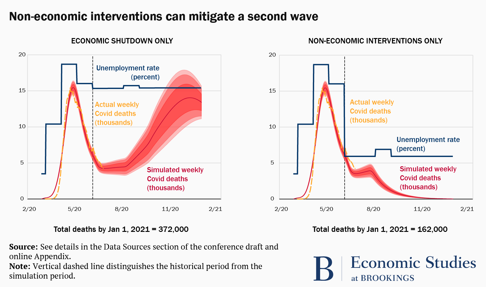 Two graphs comparing an economic shutdown with non-economic interventions