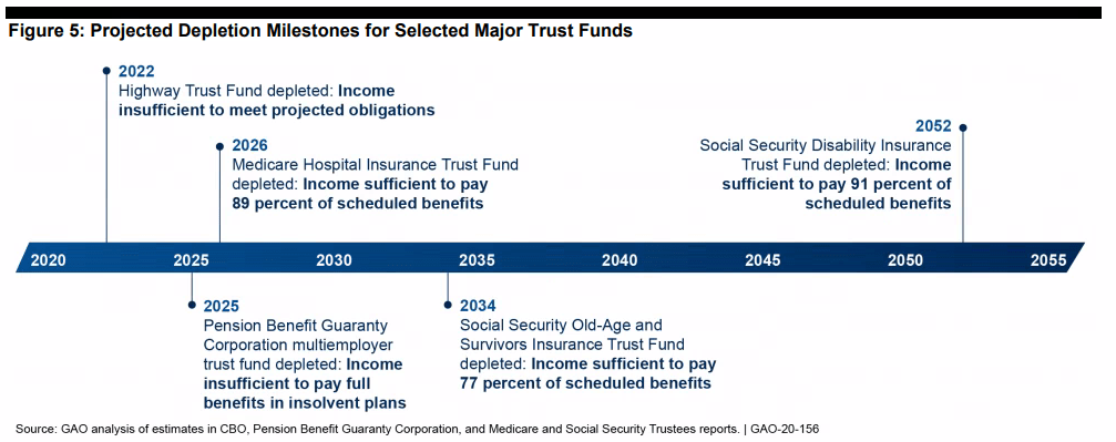 GAO timeline of projected depletion milestones for selected major trust funds