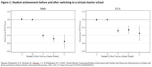 Figure 1 Student achievement before and after switching to a virtual charter school