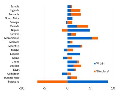 Figure 1. Structural change decomposition 1990-2010s