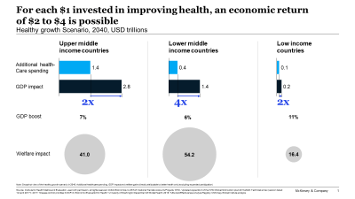 For each $1 invested in improving health, an economic return of $2 to $4 is possible